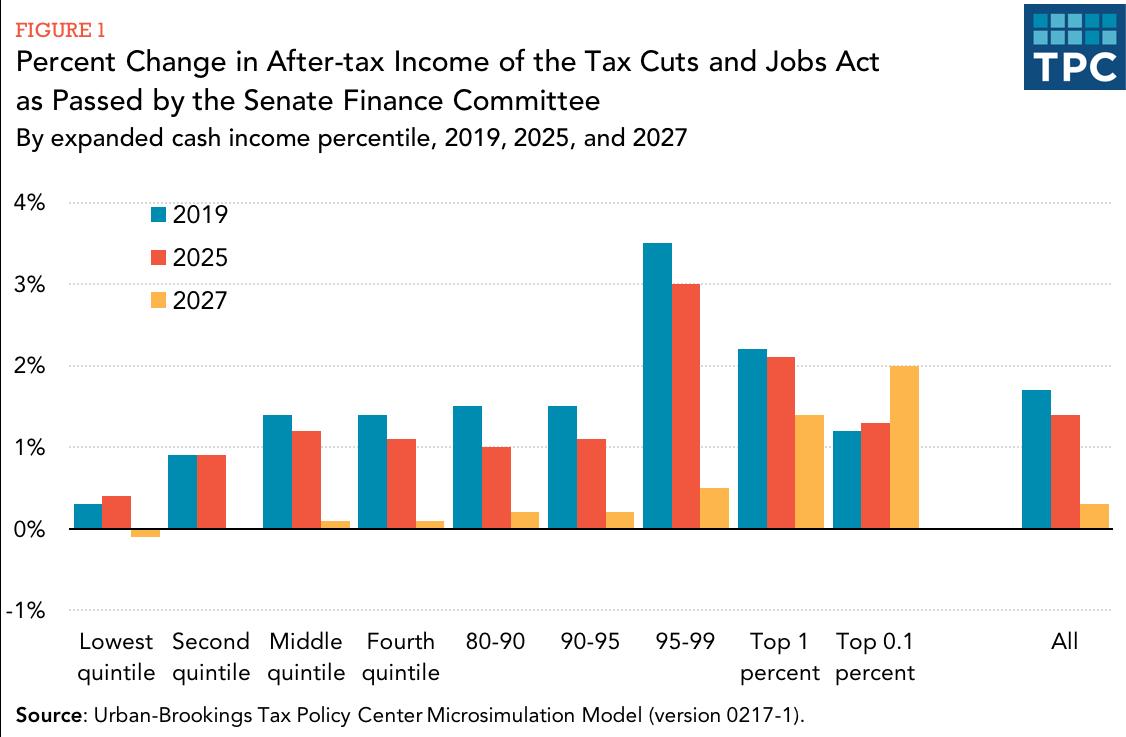 Senate tax bill distribution