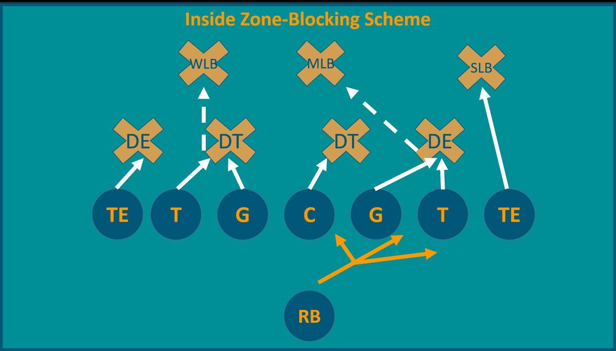 Football 101 The Zone Blocking Scheme The Phinsider