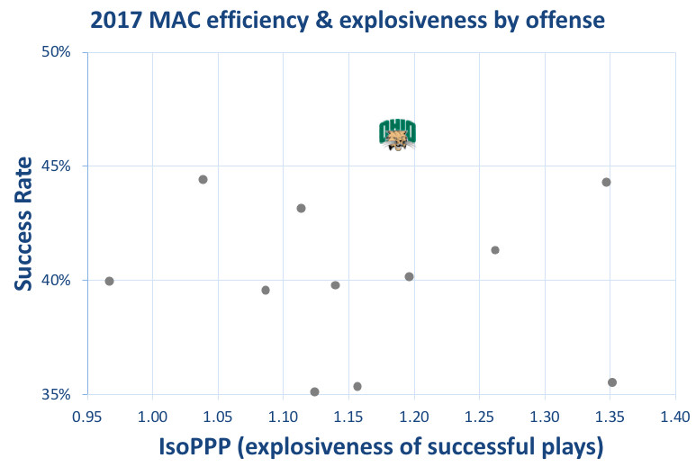 2017 Ohio offensive efficiency & explosiveness