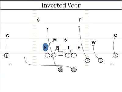 Inverted Veer