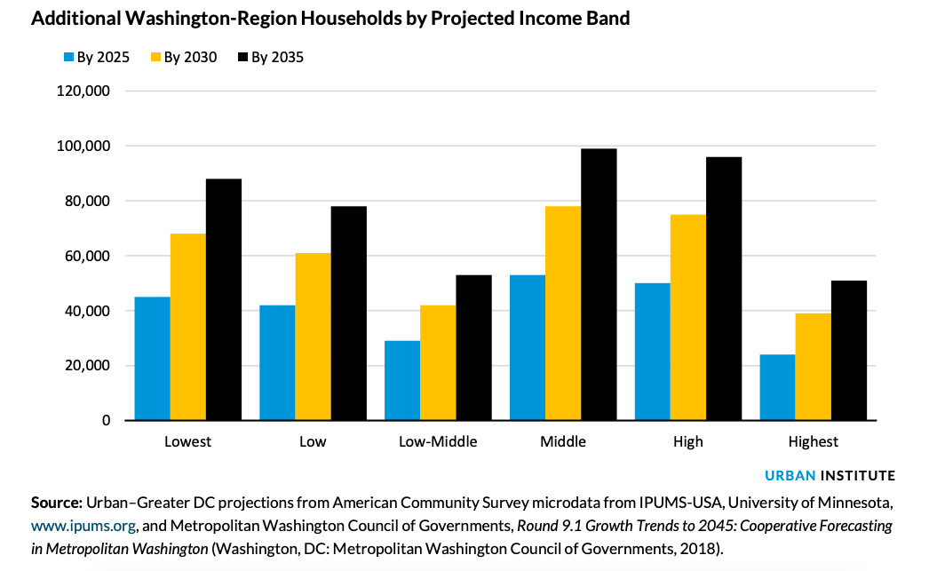 A bar graph showing the D.C. area's expected population growth by income level (lowest, low, low-middle, middle, high, and highest) by 2025, 2030, and 2035. Growth is expected at all income levels and in all years.