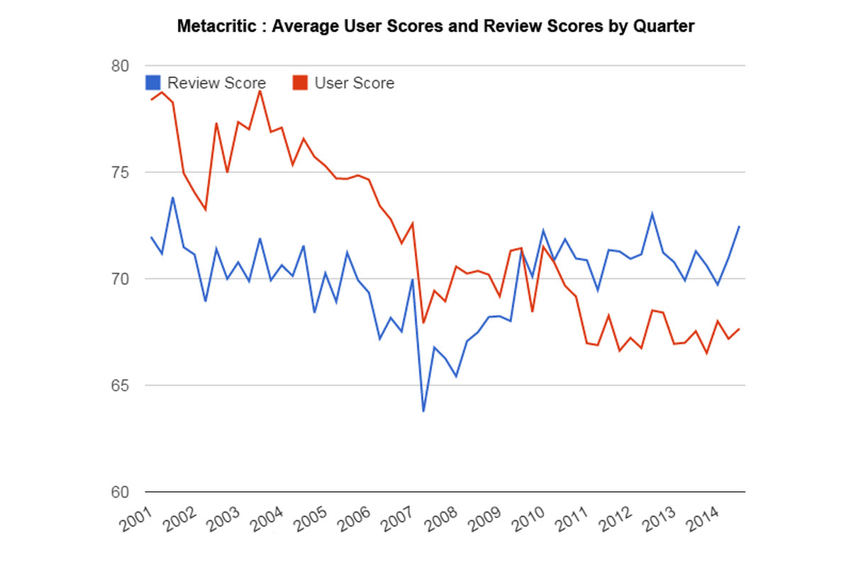 Look at this chart of average Metacritic scores  What