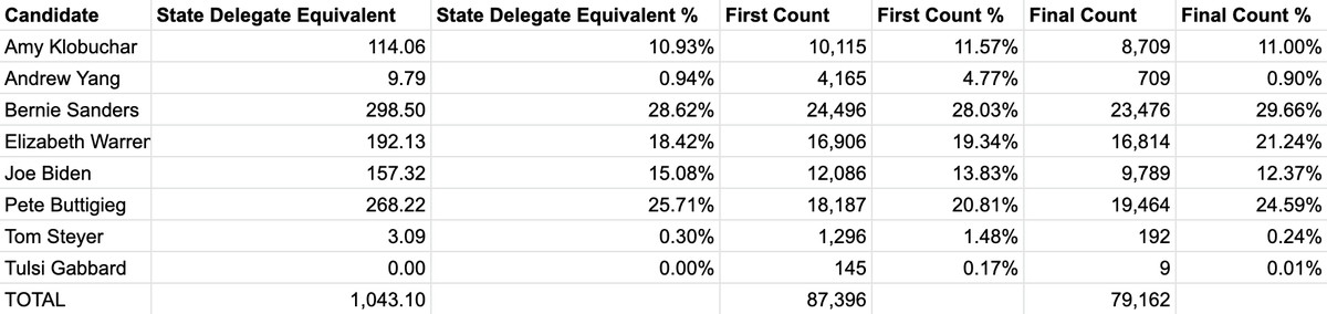 The Bernie Sanders campaign's preliminary Iowa results, showing Sanders at top.
