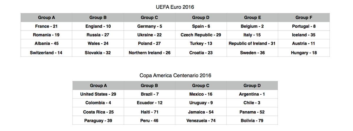FIFA Rankings as of April 7, 2016