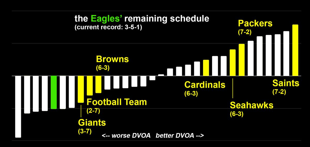 Chart: DVOA of Eagles' remaining opponents.