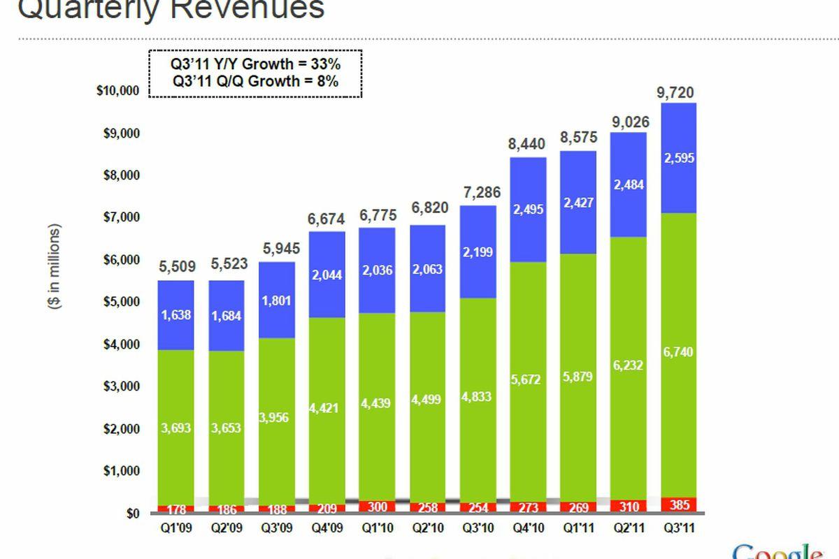 Google Q3 2011 earnings 2