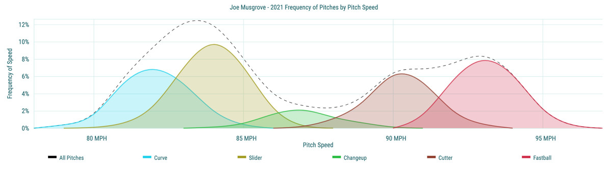 Joe Musgrove- 2021 Frequency of Pitches by Pitch Speed