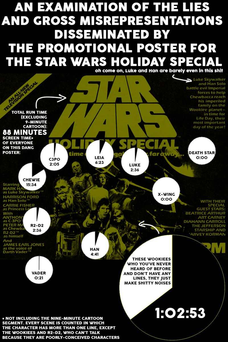 The Star Wars Holiday Special: Some folks are in space for