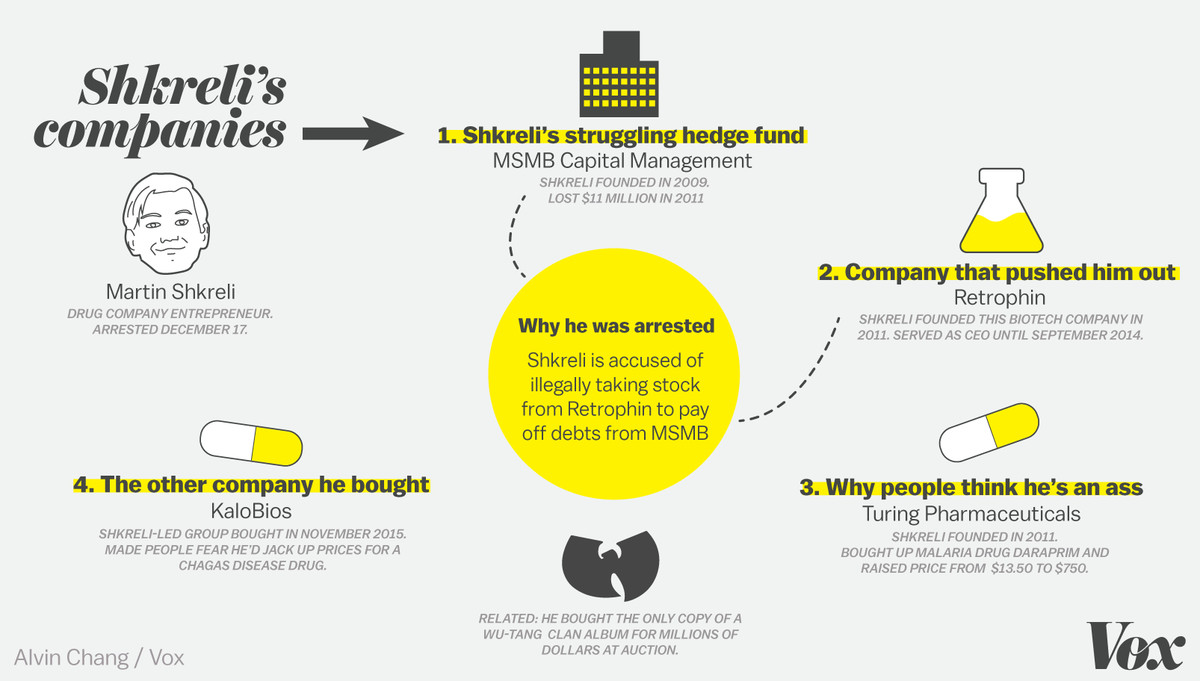 Shkreli's companies