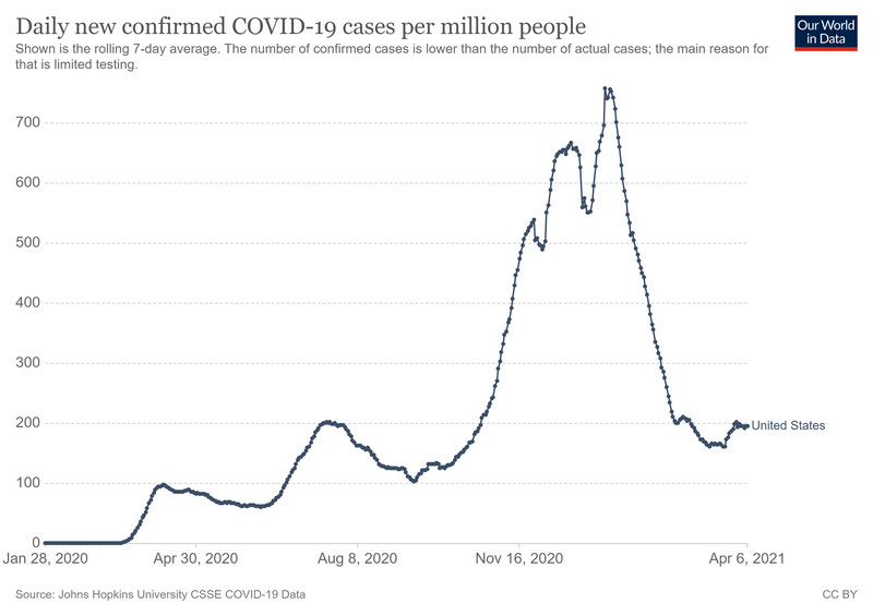 A chart of daily new Covid-19 cases in the US.