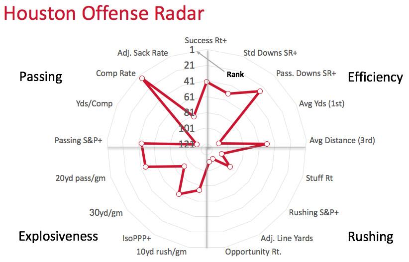 Houston offensive radar
