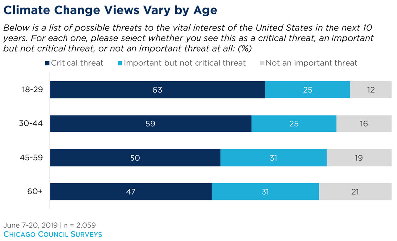 americans on climate, by age