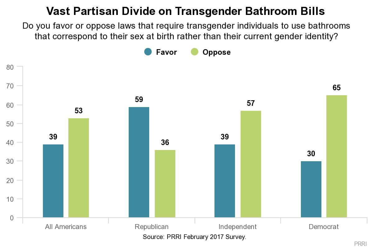 A chart shows that most Americans oppose anti-transgender bathroom laws.