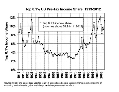 The top 0.1 percent of Americans' share of income.