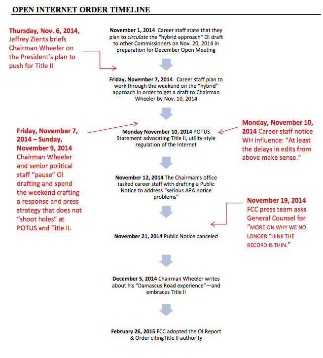 committee report timeline