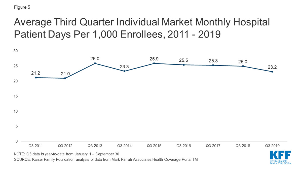 A chart showing hospital stays for individual insurance members.