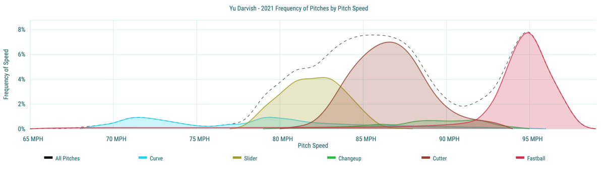 Yu Darvish - 2021 Frequency of Pitches by Pitch Speed