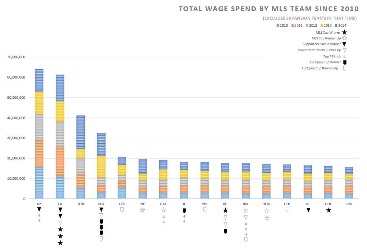 MLS Team Spend 2010-14
