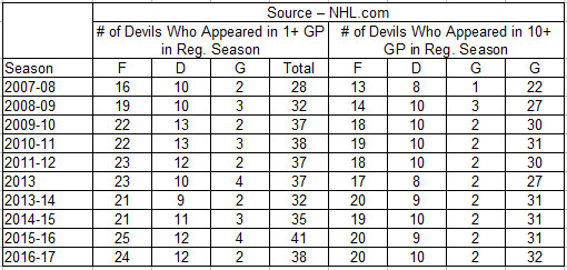Devils Player Counts 2007-2017