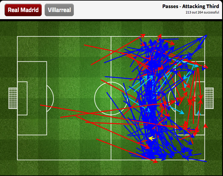 Few passes penetrated the area around the box let alone the box itself.