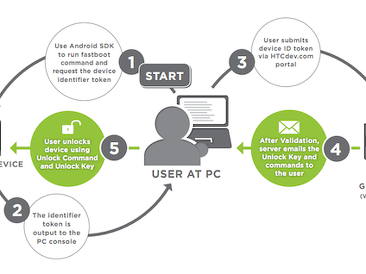HTC Sensation bootloader unlocking tool released - The Verge