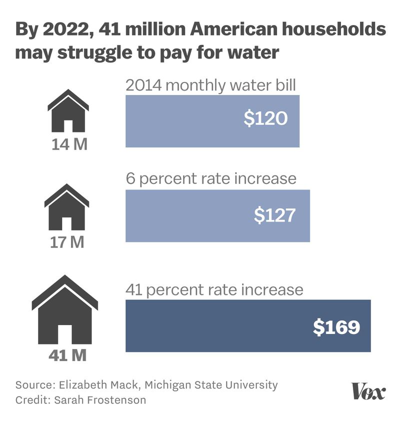 Chart showing projected water rate hikes and the number of households that will struggle to pay their bills