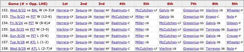 Phillies most recent lineup: Herrera (CF), Segura (2B), Harper (RF), Realmuto (C), Miller (1B), McCutchen (LF), Gregorius (SS), Torreyes (3B), Pitcher's spot.