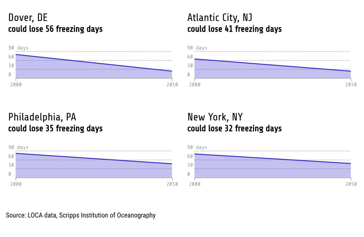 Climate change: see how much warmer winters in US cities