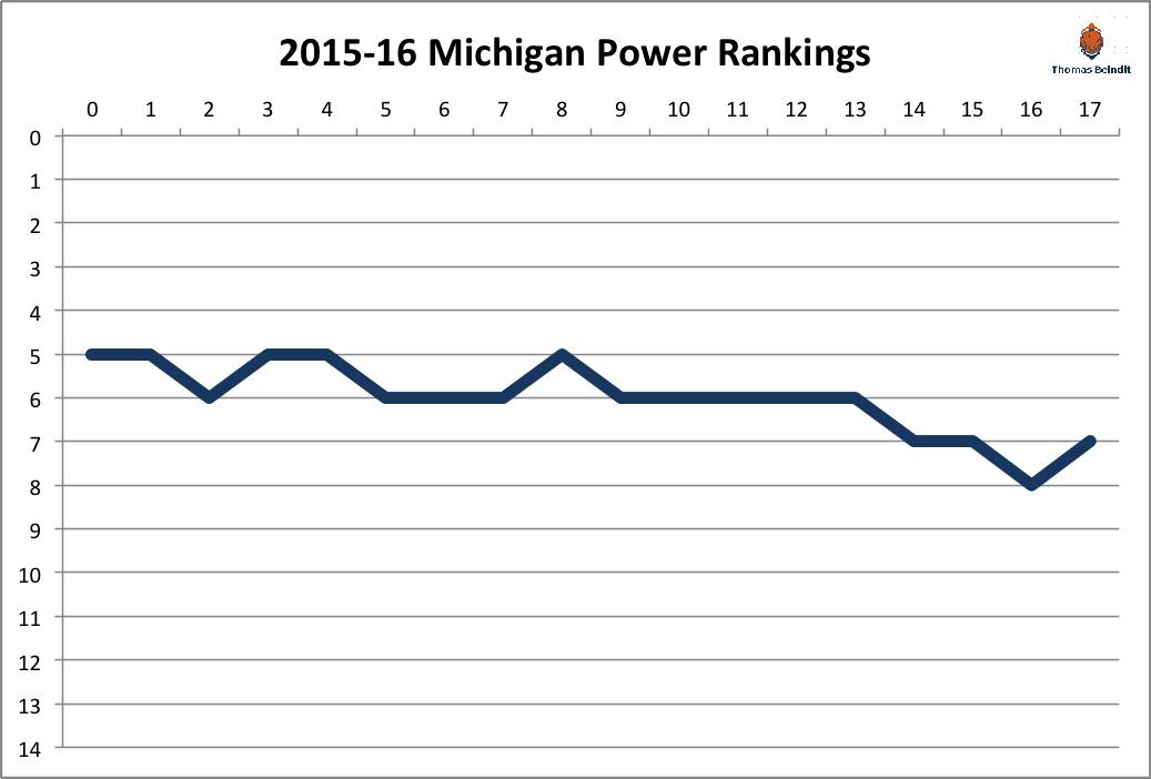 2015-16 michigan power rankings