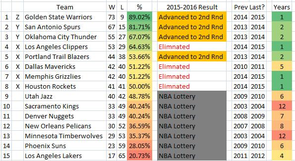 2015 2016 NBA Playoffs Longest Drought WEST