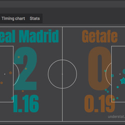 Getafe only managed to accrue an expected goal total of 0.19.