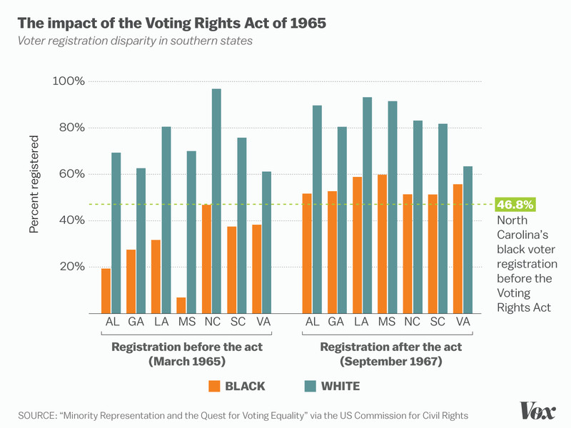 A chart showing the effect of the Voting Rights Act on black voter registration.