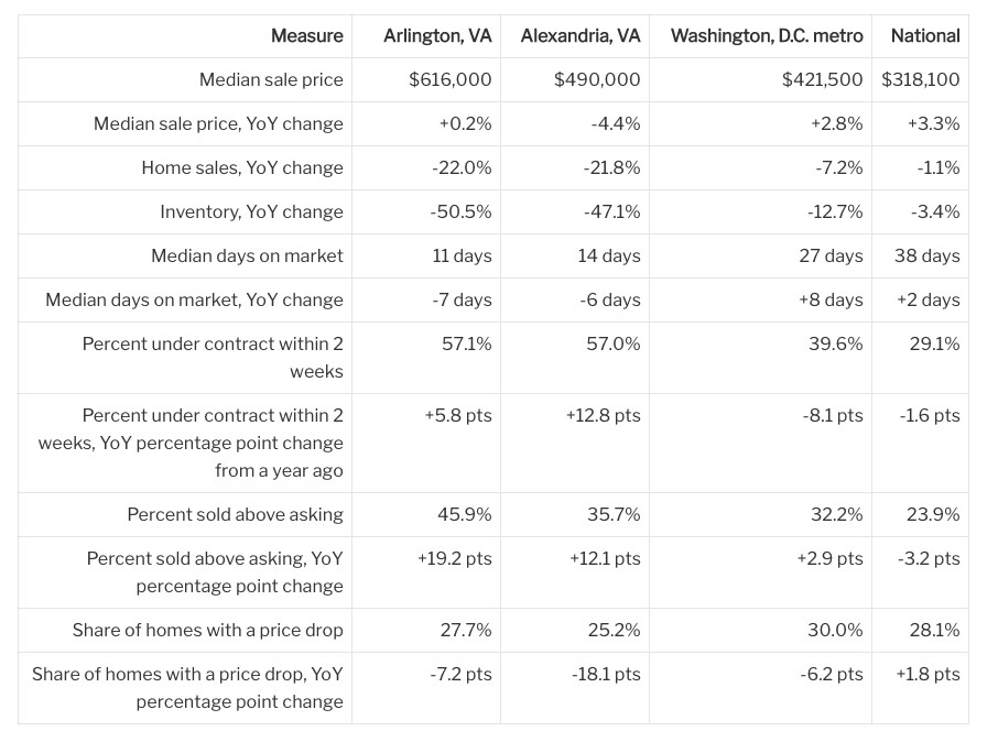 A table of housing market data for Arlington, Alexandria, the D.C. metro area, and the U.S.