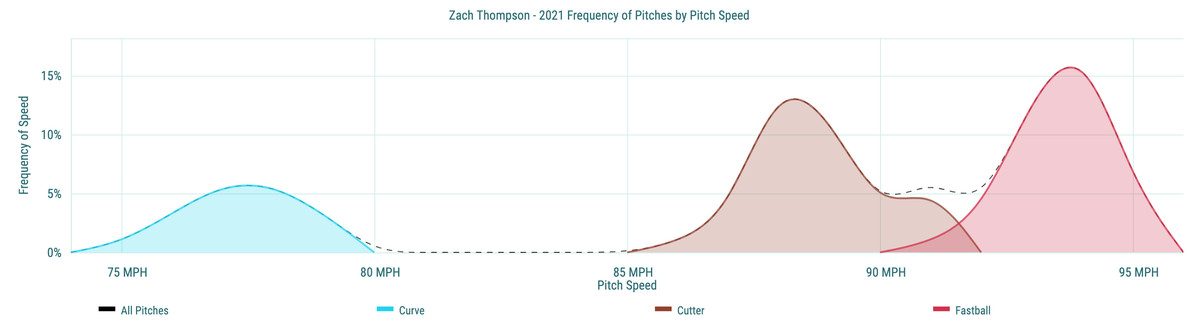 Zach Thompson- 2021 Frequency of Pitches by Pitch Speed