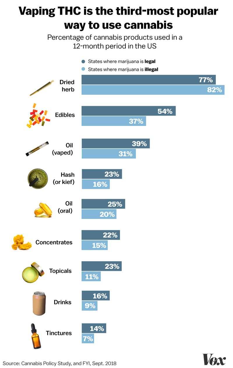 Vaping THC is the third most popular way to use cannabis: A chart showing the percentage of cannabis products used in the US over a 12-month period.