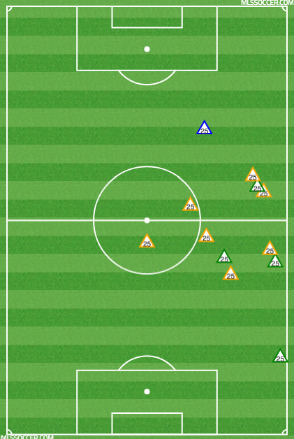 Yellow=Recoveries, Blue=Interceptions, Green=Tackles