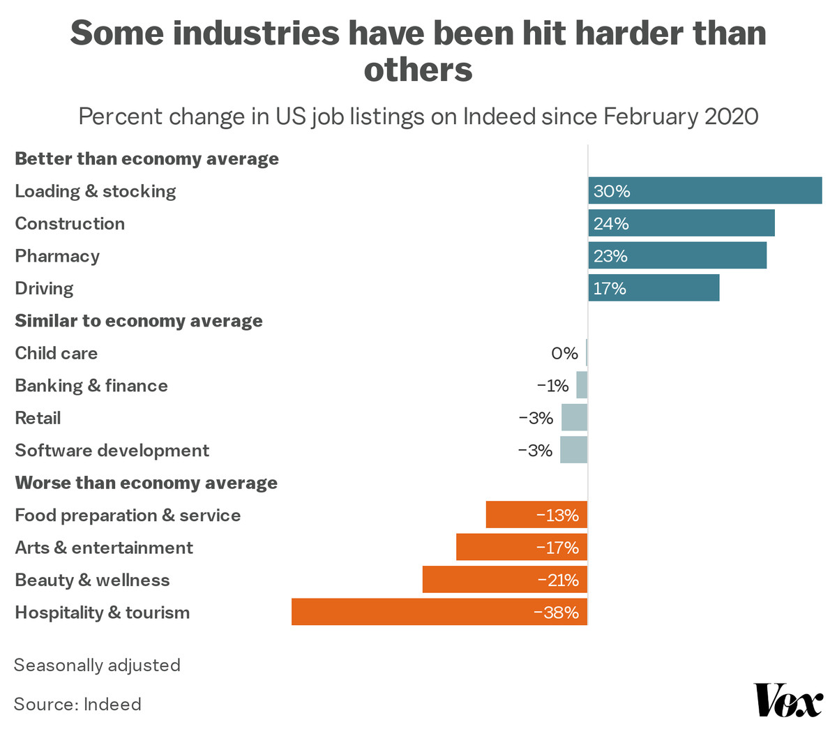 Some industries have been hit harder than others