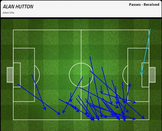 Hutton passes received vs. Everton