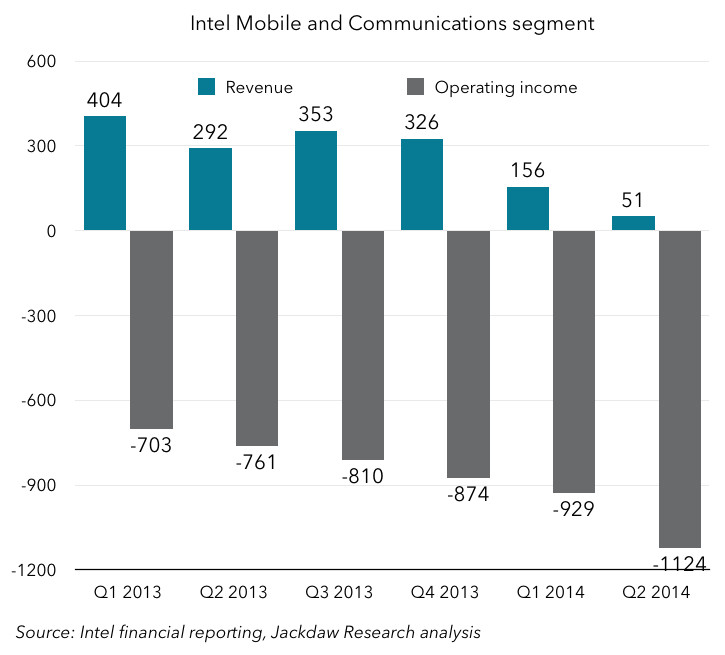 By the middle of 2014, Intel was losing more than a billion dollars per quarter on its mobile effort.