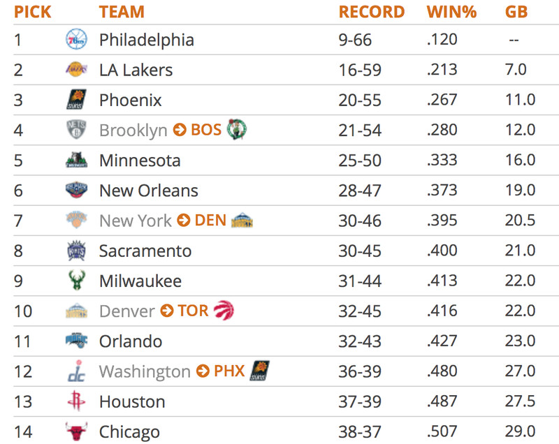 if new orleans was to finish the 2015 16 season on such a positive note as described above they could find themselves 11th on this list at the conclusion
