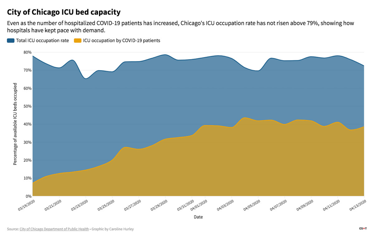 Even as the number of hospitalized COVID-19 patients has increased, Chicago's ICU occupation rate has not risen above 79%, showing how hospitals have kept pace with demand.