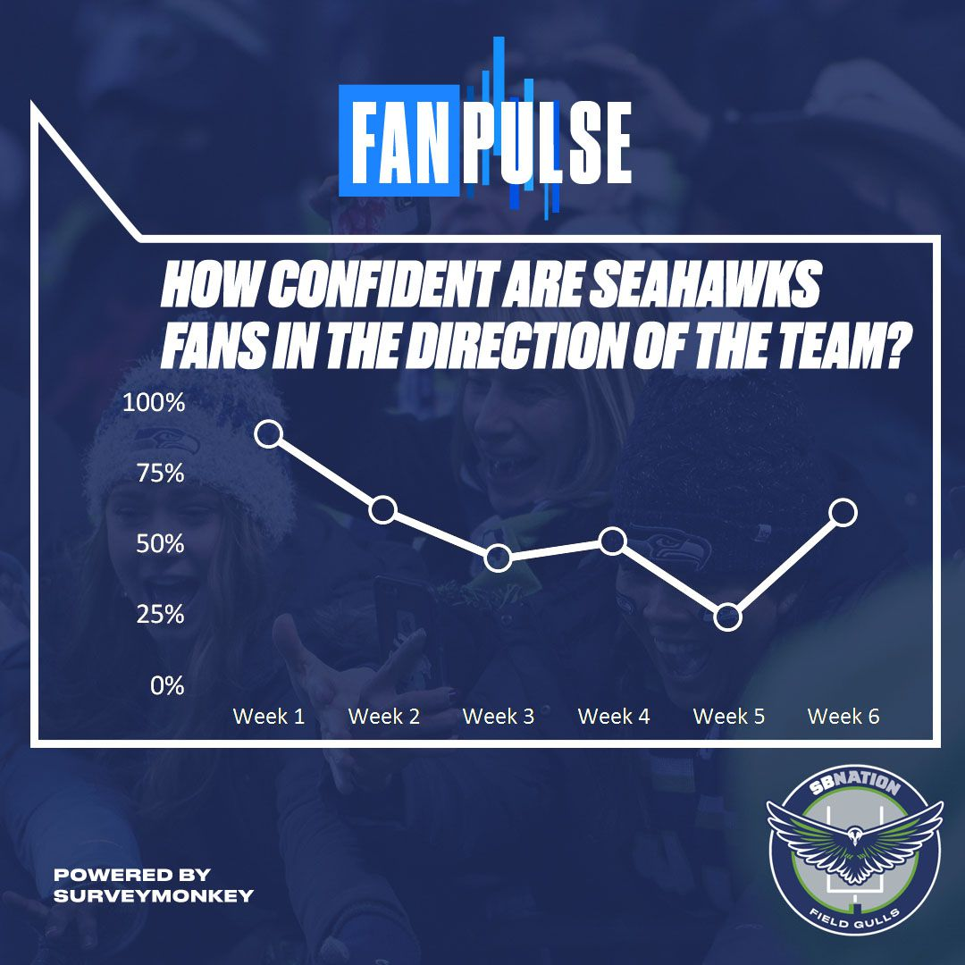 fanpulse confidence levels soar among seahawks fans even after a