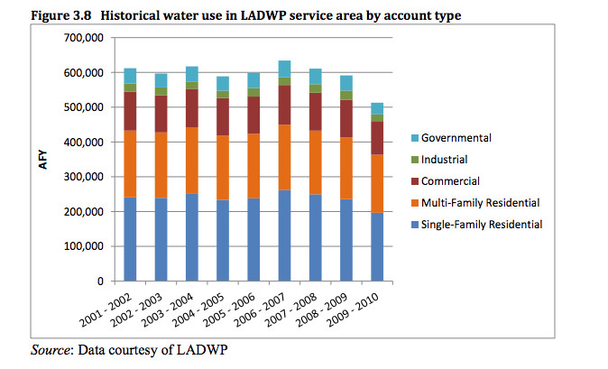 Grist California Water Chart