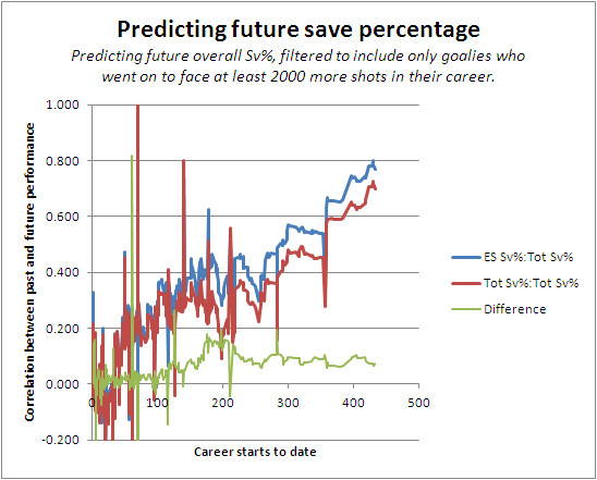 http://www.broadstreethockey.com/2012/1/25/2730816/goalie-save-percentage-projections-even-strength