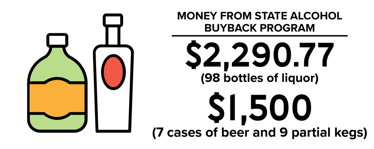A visual showing the money received from the state buyback program explained in the story.