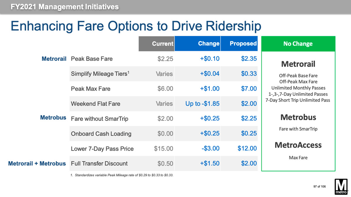 A table showing current and proposed fare changes for a public transit system.