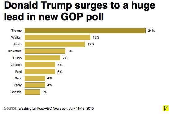Trumpmentum poll
