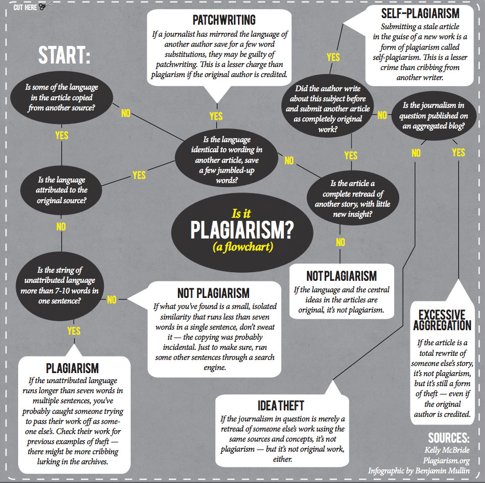 Flowchart plagiarism