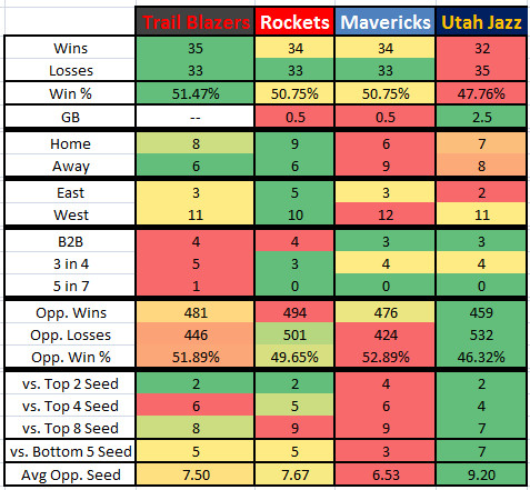 2015 2016 Western Conference Last 15 Games Stack
