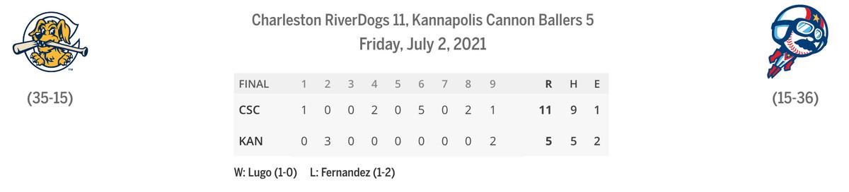 RiverDogs/Cannon Ballers linescore